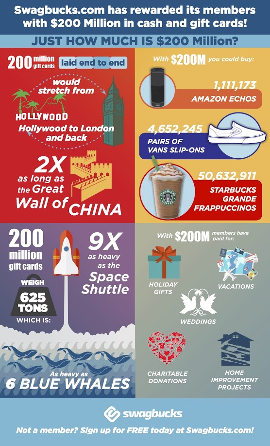 Swagbucks $200 Million Fun Facts InfoGraphic